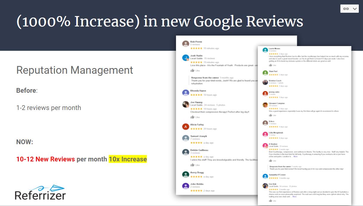 1000% Increase in Google Reviews